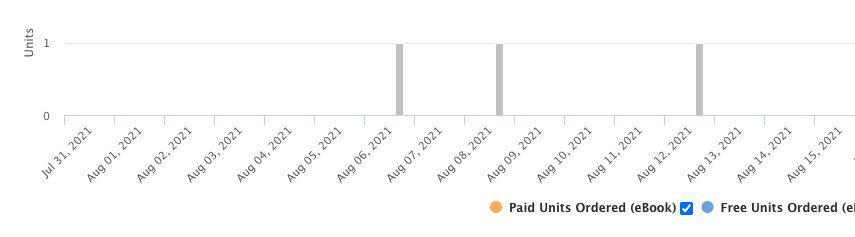 publishing with amazon earnings